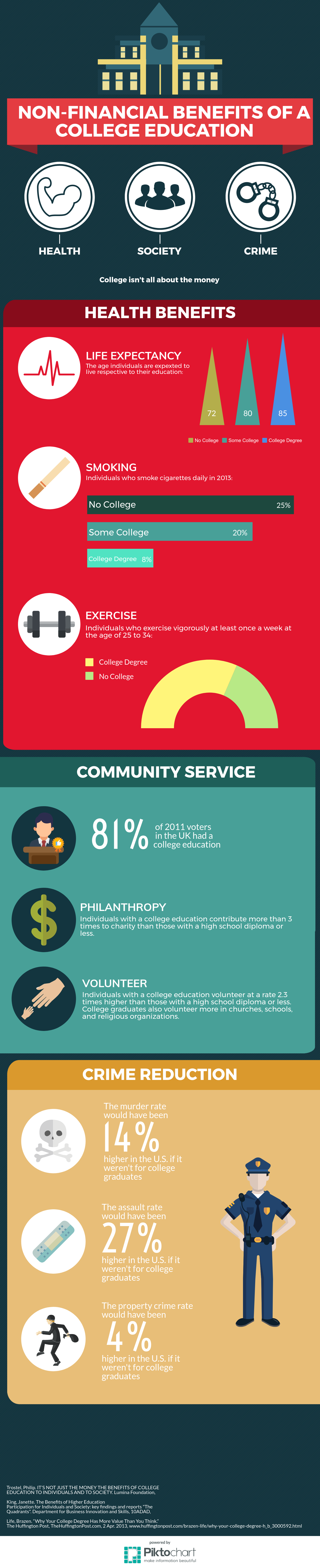 Non-financial Benefits of a College Education - infographic by Theo Kobza