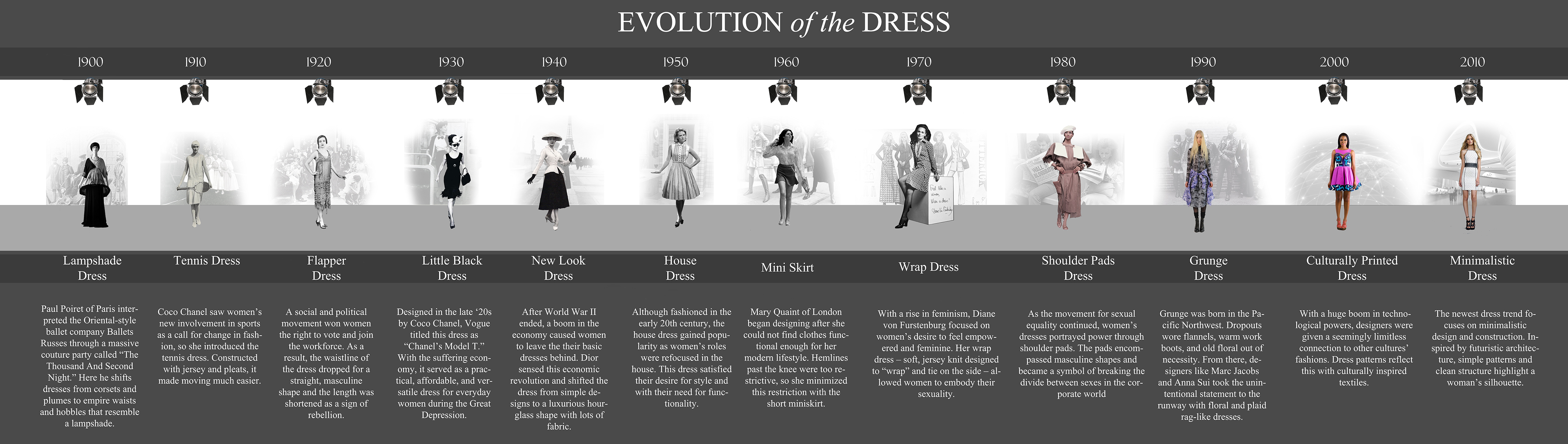 Evolution of the Dress - an infographic by Roberto Leon and Marissa Monett