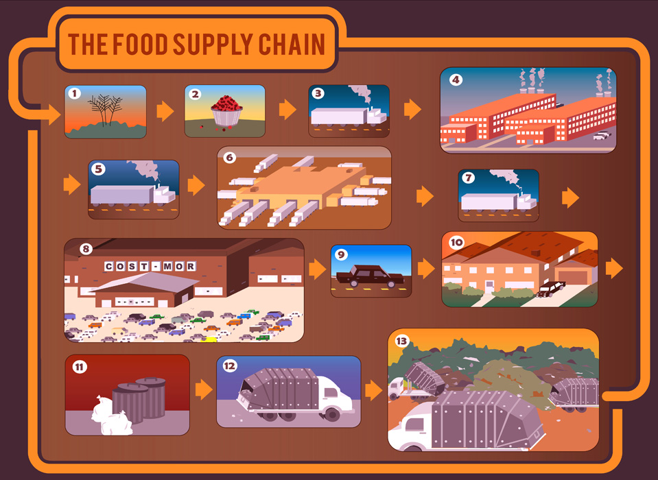 The Food Supply Chain - an infographic by Rahul Kamath