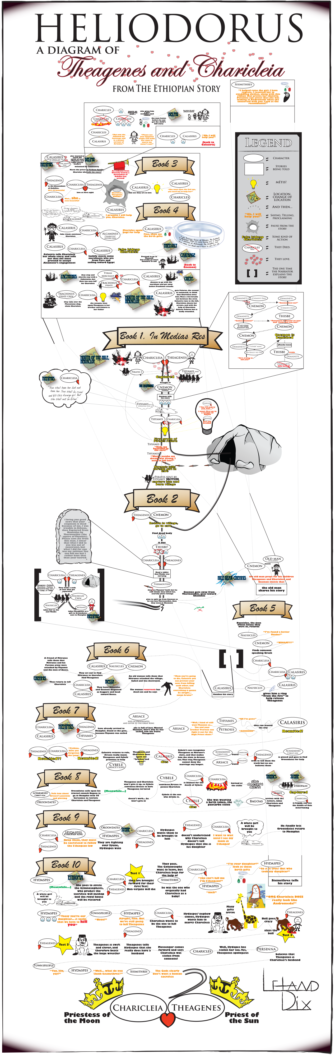 Heliodorus - an infographic by Lee Dix